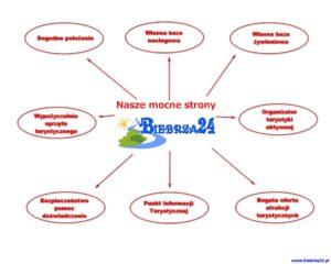 Dlaczego my - Nasze mocne strony Biebrza24